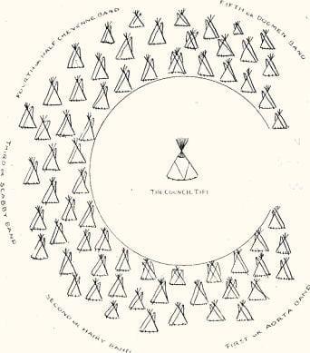 Fig. 34. The Cheyenne Camp Circle. (Dorsey).
