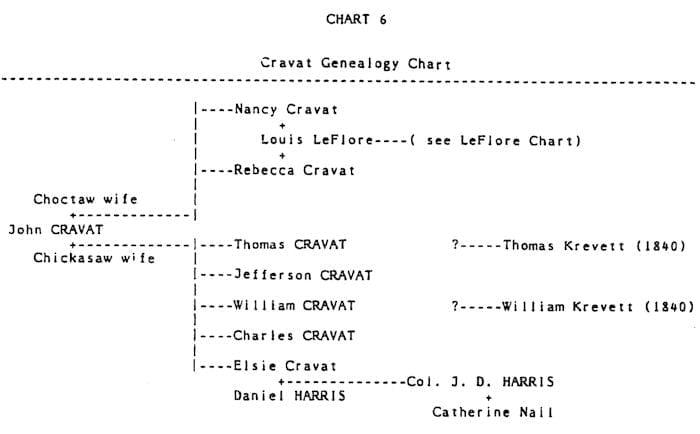 Cravat Genealogy Chart