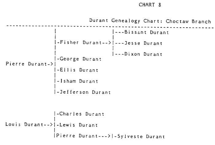 Durant Genealogy Chart 1