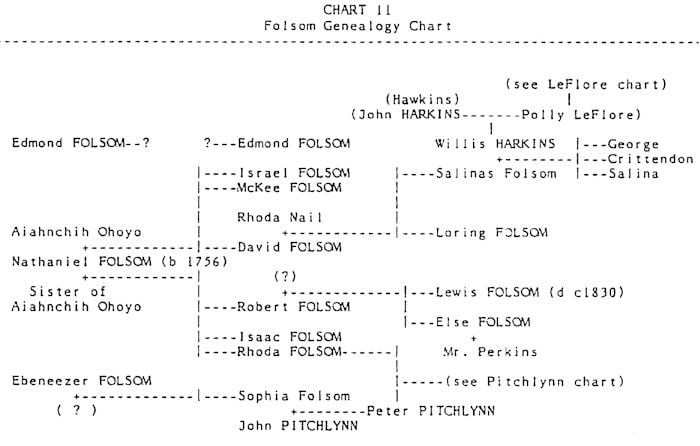 Folsom Genealogy Chart