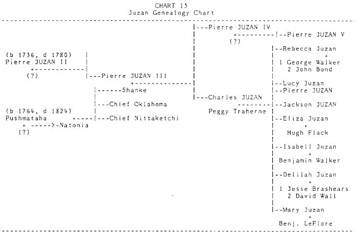 Juzan Genealogy Chart