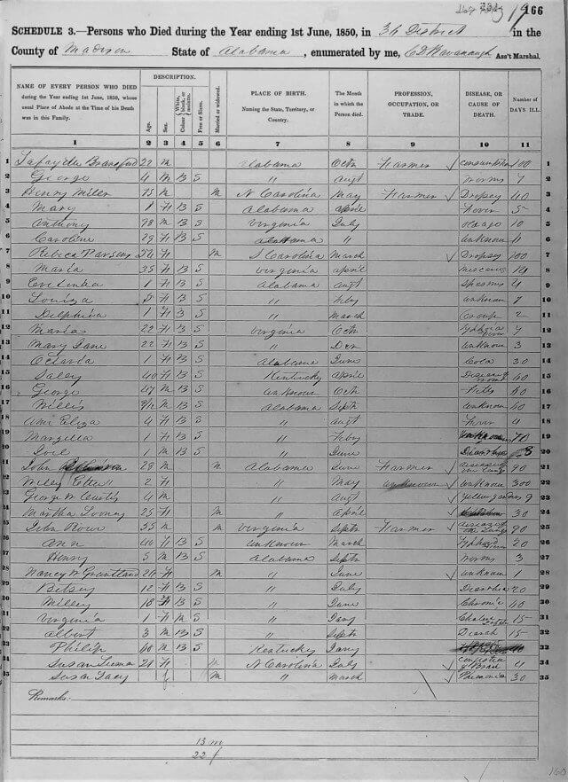 1850 Madison County Alabama Mortality Schedule optimized